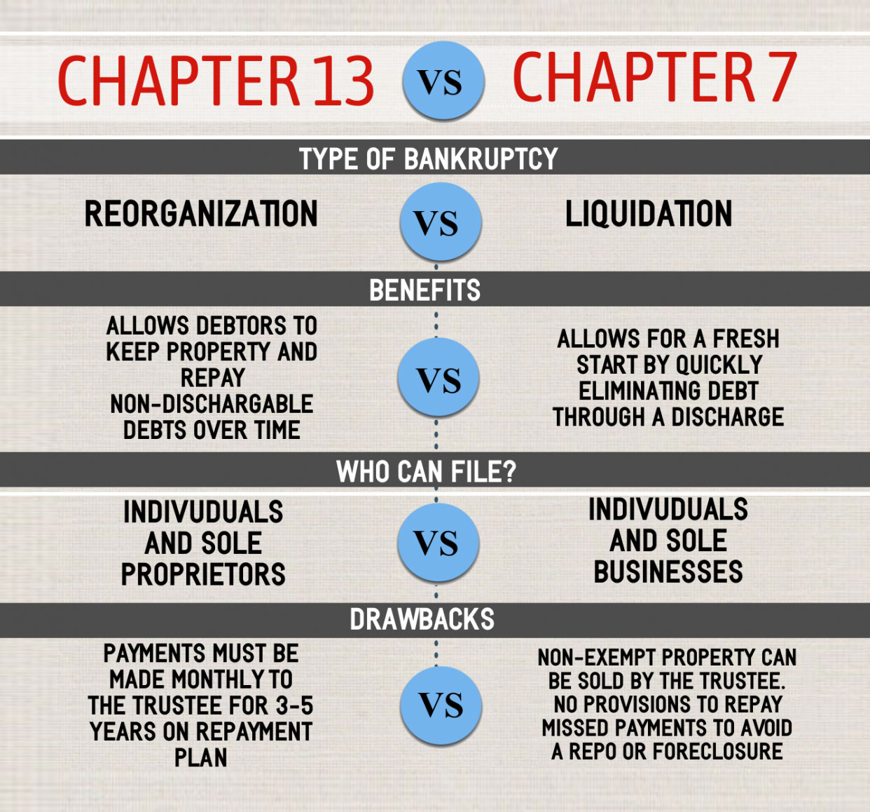Which Chapter Bankruptcy Is Best For You?